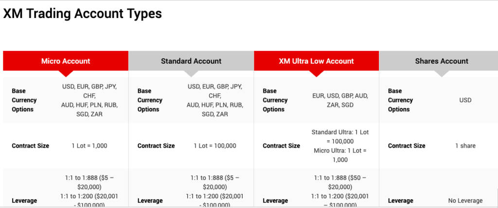 XM Forex broker Account Types