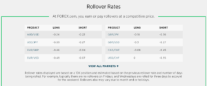 Forex.com review rollovers