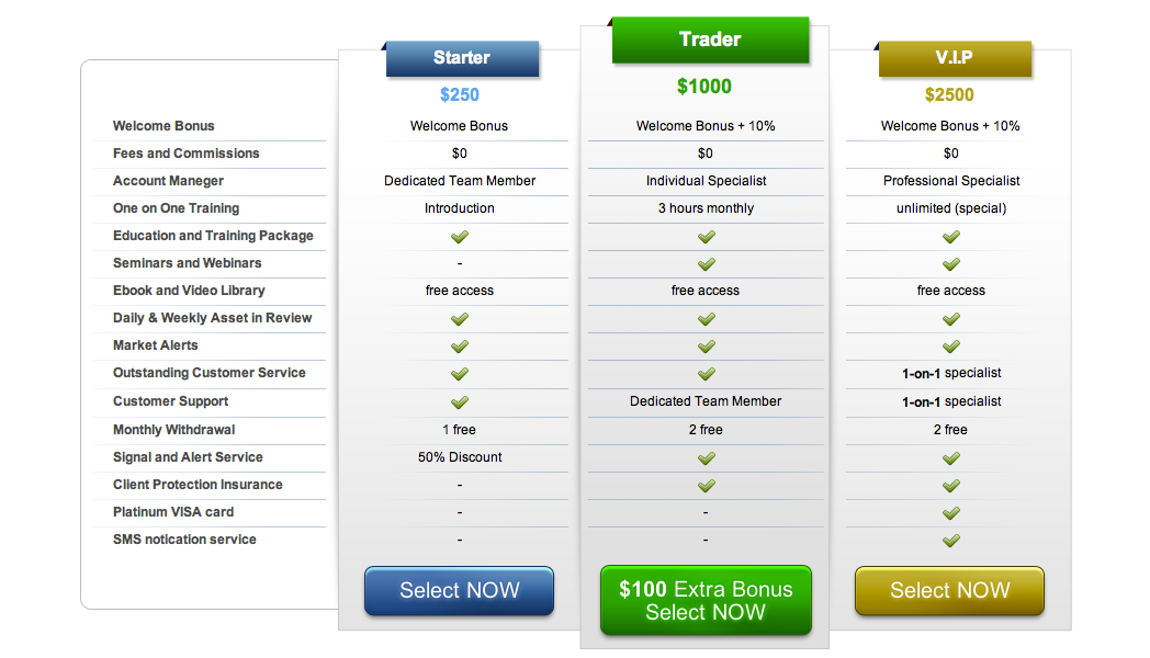 Ioption Offers iOption Broker Review