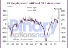 Binary Options Now Forex ADP US Debt Crisis Employment