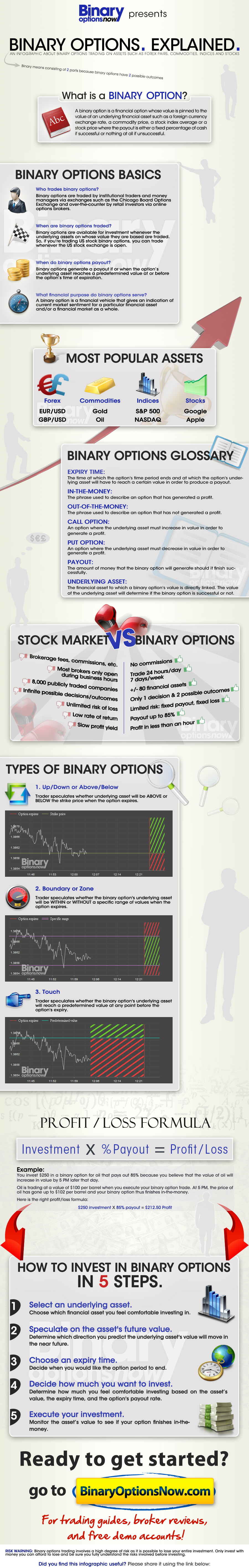 Binary options trading explained