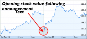 Boeing Stock Value - End of day 9:26 - BinaryOptionsNow
