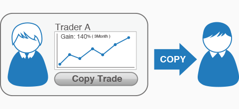 Does scottrade have binary options