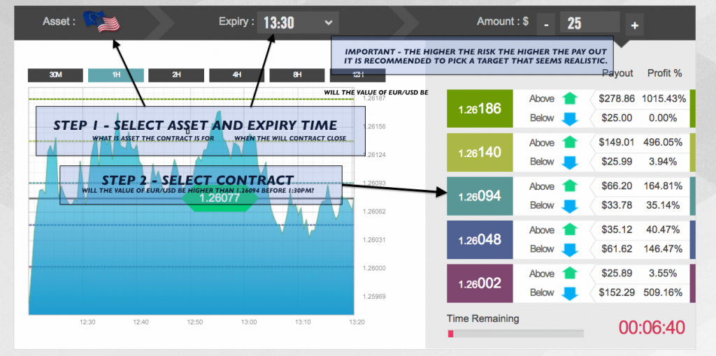 How to trade ladder binary options
